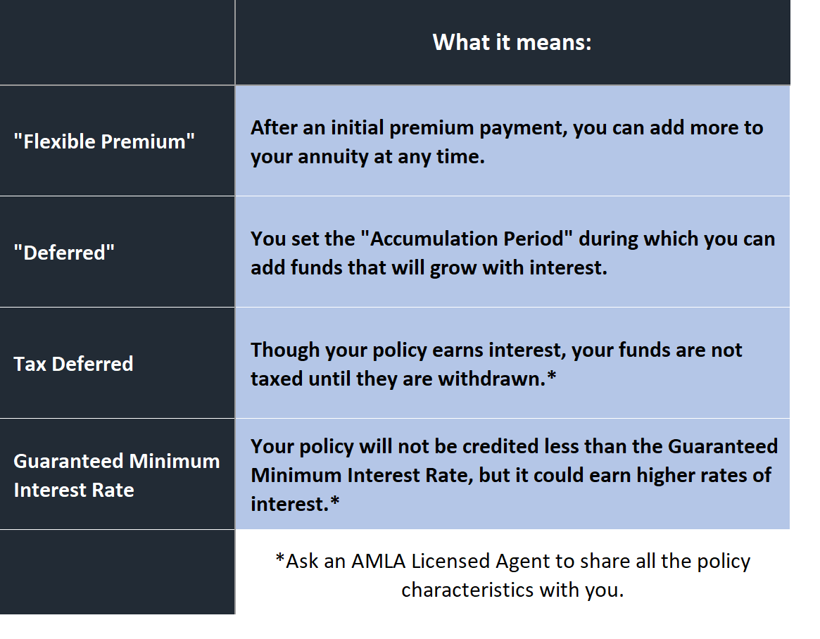 Annuity Policies